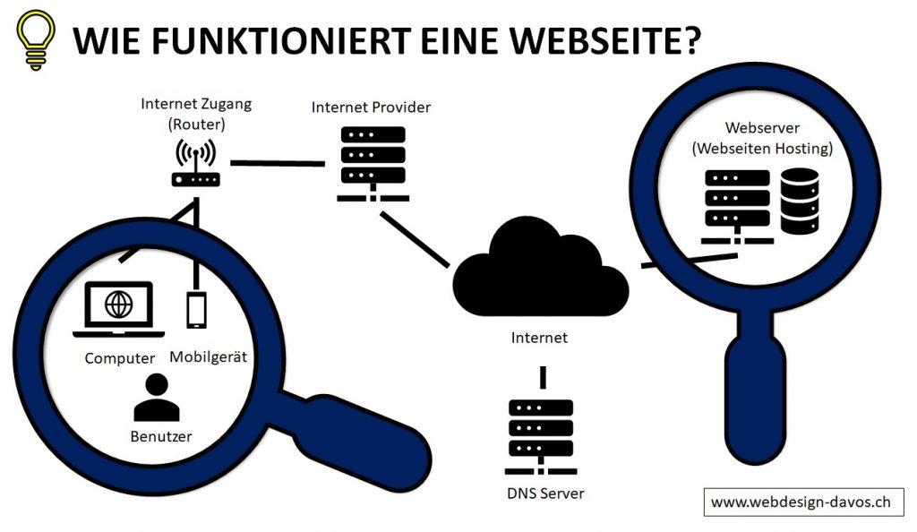 Wie funktioniert eine Webseite?